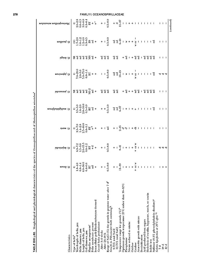 Taxonomy of Bacteria, Bergey's Manual of Systematic ...