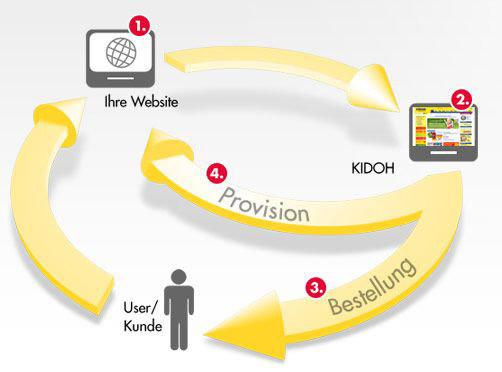 So funktioniert das KIDOH Partnerprogramm