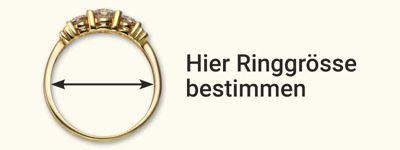Hier Ringgrösse bestimmen
