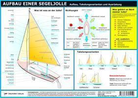 Aufbau einer Segeljolle, Info-Tafel, Michael Schulze