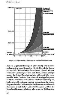 Das Märchen vom guten Zins - Produktdetailbild 4