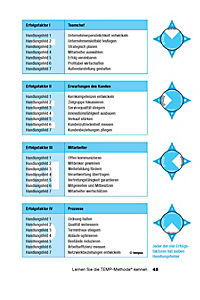 Die TEMP-Methode - Produktdetailbild 4