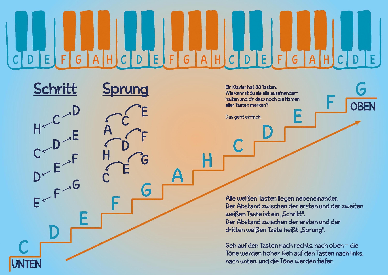 Ich lerne Klavier spielen! Buch portofrei bei Weltbild.de