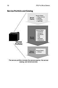 ITIL Version 3 at a Glance - Produktdetailbild 8