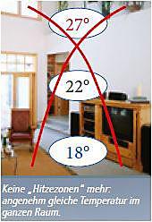 Kompakt-Zirkulator/Ventilator - Produktdetailbild 1