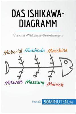 Management und Marketing: Das Ishikawa-Diagramm, 50Minuten.de