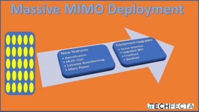Massive MIMO Report, Wade Sarver