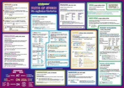 mindmemo Lernposter - Grammatik - Parts of Speech - Die englischen Wortarten
