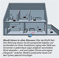 Multiroom-Lautsprecher - Produktdetailbild 1
